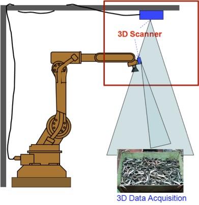 用于工业机器人的三维随机堆叠取放