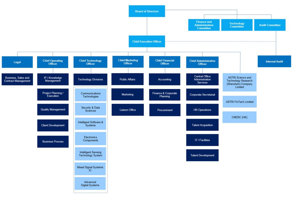 Organisation Structure | ASTRI - Hong Kong Applied Science ...