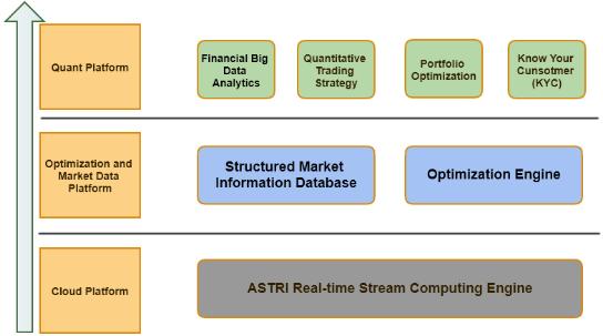 智慧財富管理平臺技術架構